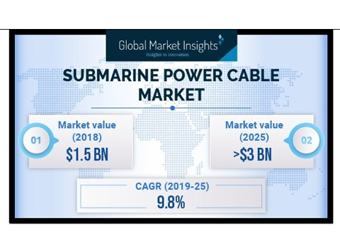 Submarine Power Cable Market to Cross USD 3 Bn by 2025